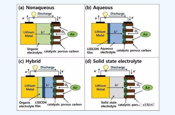 锂空气电池工作原理究竟是什么_锂空电池的优缺点及反应方程式