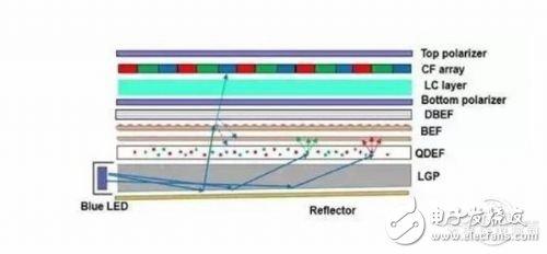 OLED和量子点终究还是败给了LCD