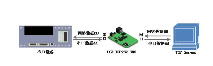 串口服务器工作模式