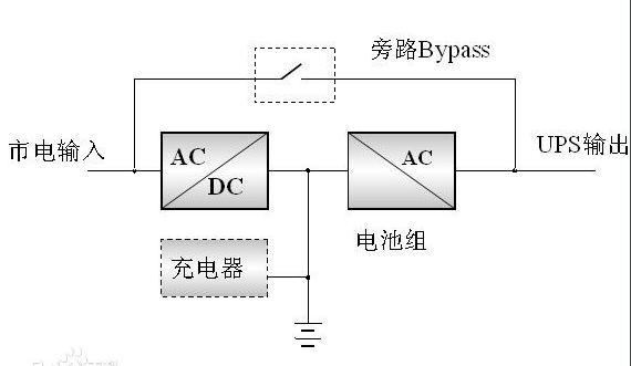 ups电源在线式和后备式的区别