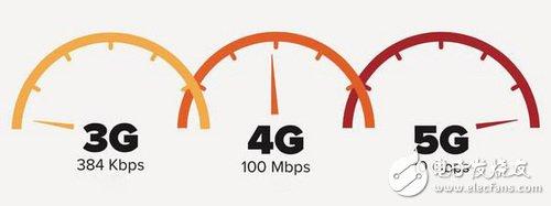 未来5G我们希望它是什么样的