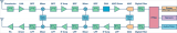介绍一种切实可行的架构—高中频架构,可替代传统方...