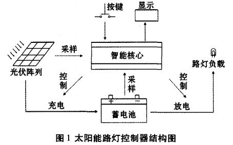 太阳能路灯控制电路设计方案汇总(两款太阳能路灯控制电路原理图详解)