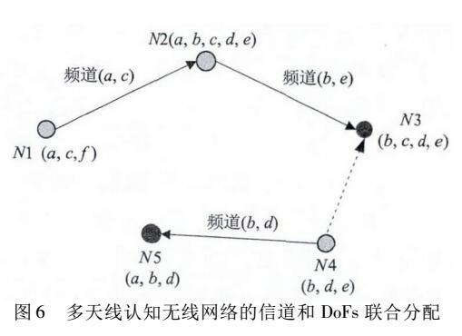 多天线认知无线网络的空间自由度分配策略研究