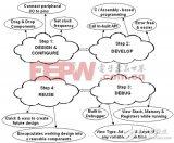嵌入式系统设计的几个关键步骤简介