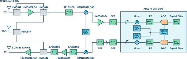 介绍一种切实可行的架构—高中频架构,可替代传统方法,大幅改进SWaP