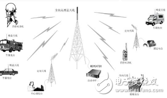 工业无线通讯时代正式来临 选择通讯协议和设备成为人们的选择难题