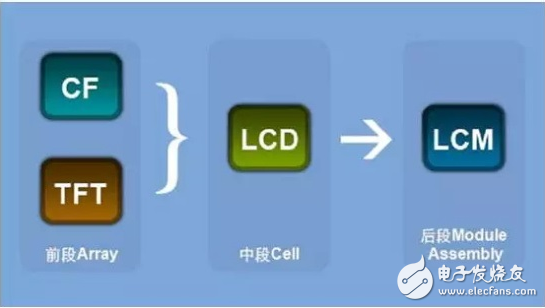 lcd与lcm的区别