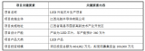"""兆驰募集资金100,000万元,并投入到新项目""""..."""