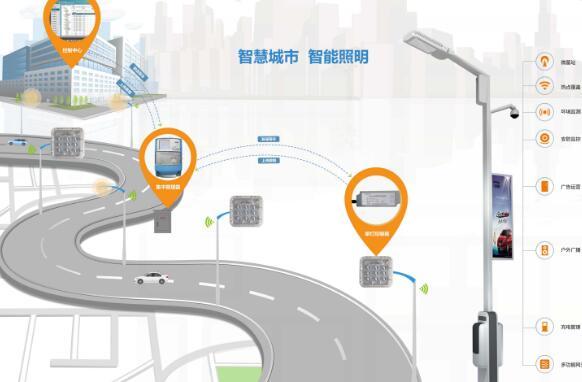 为什么zigbee技术适合应用于城市智慧路灯照明领