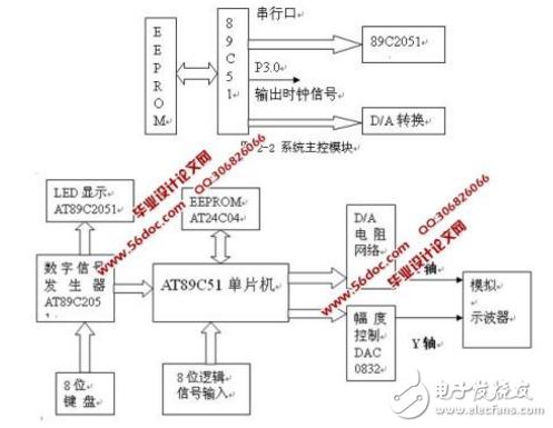 单片机硬件、软件抗干扰措施介绍