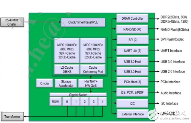 ipq8064和mt7621两款SOC介绍