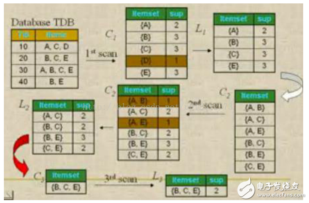 Matlab关于Apriori算法设计