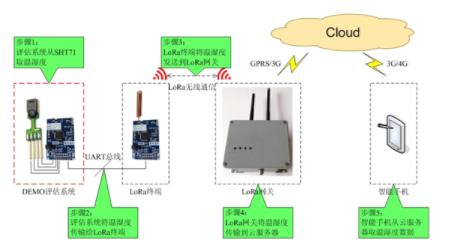 LoRa无线网络如何采集远距离温湿度
