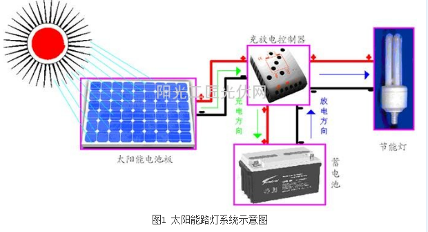 30w太阳能路灯设计方案汇总(六款太阳能路灯原理图详解)
