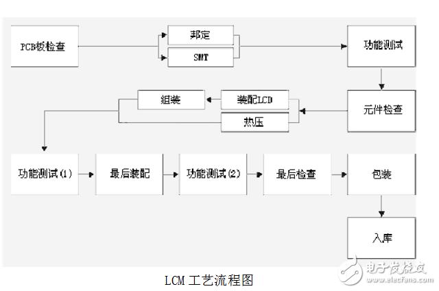 lcm模组的ic是什么工艺_lcm模组工艺流程