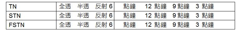 lcm模组有哪些配件组成