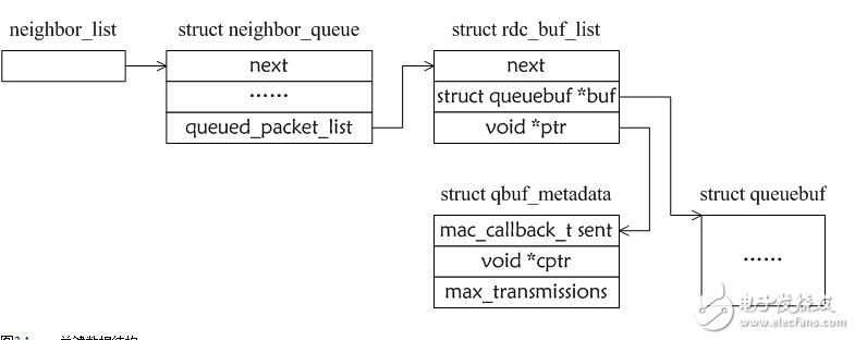 CSMA协议原理 Contiki协议栈的设计