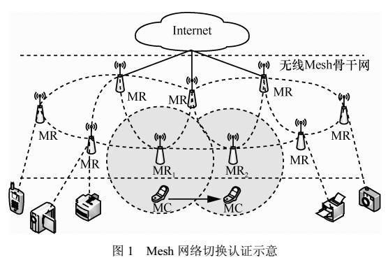 基于群签名的无线Mesh网络匿名切换认证方案