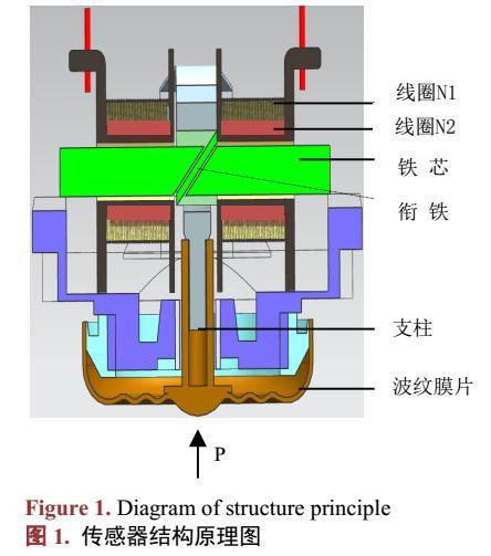 波纹膜片对高温压力传感器性能影响