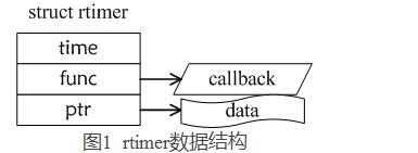 浅谈rtimer定时器原理和rtimer移植