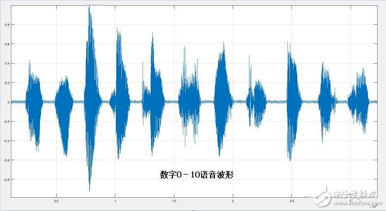 小米电视4A核心技术之语音识别浅析