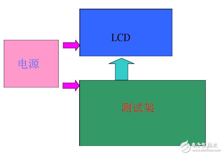 lcm模组需要做哪些测试