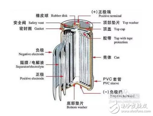 目前,主流的锂电池封装形式主要有三种,即圆柱、方形和软包,不同的封装结构意味着不同的特性,它们各有优缺点。 圆形锂电池是指圆柱型锂电池,最早的圆柱形锂电池是由日本SONY公司于1992年发明的18650锂电池,因为18650圆柱型锂电池的历史相当悠久,所以市场的普及率非常高,圆柱型锂电池采用相当成熟的卷绕工艺,自动化程度高,产品传品质稳定,成本相对较低。圆柱型锂电池有诸多型号,比如常见的有14650、17490、18650、21700、26650等。圆柱型锂电池在日本、韩国锂电池企业中较为流行,中国国内也