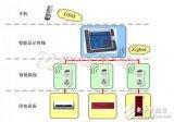 基于MIPS 32位处理器的简易智能家居控制系统...