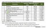 2017年IC设计收入达2006亿元 2018年...