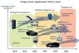 详细解析CMOS图像传感器应用趋势