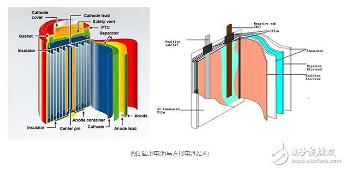 软包锂电池结构图