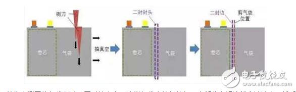注液,预封工序 - 软包锂电池组装流程图解