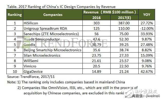 2017年IC设计收入达2006亿元 2018年再续增20%