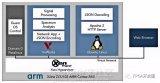 ARM平台上运行Xen 可同时管理linux和V...