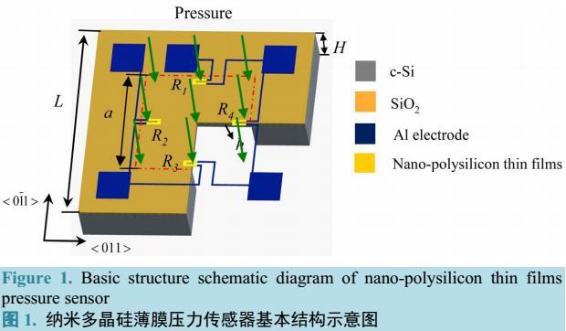 纳米多晶硅薄膜压力传感器胎压监测