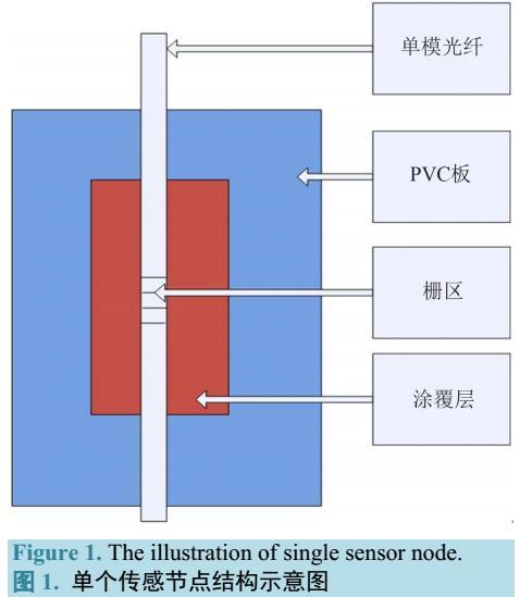 光纤光栅的睡眠质量监测系统
