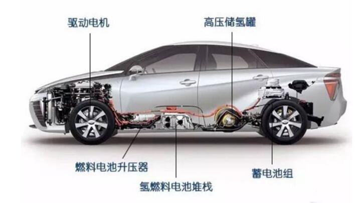 燃料电池汽车有哪些_燃料电池汽车分类_燃料电池汽...