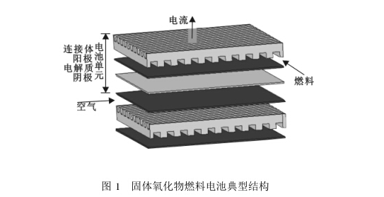 固体氧化物电池的原理及系统结构