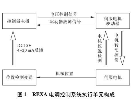 一种REXA汽轮机电调电磁干扰排除方法