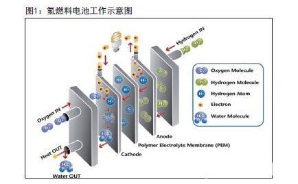 酸性和碱性甲烷燃料电池电极反应式