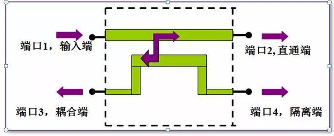 定向耦合器的基础知识解析