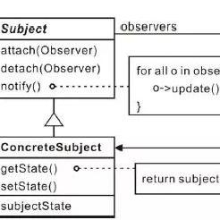 应用面向对象编程SoC原则的典型示例