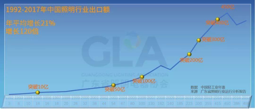 2017年广东省照明行业运行分析报告