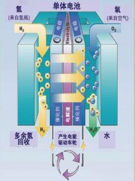 氢燃料电池基本工作原理是将氢气送到燃料电池的阳极板(负极),经过催化剂(