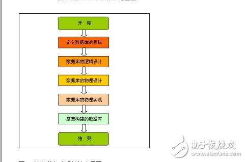 目前流行的数据库_构建数据库系统的流程