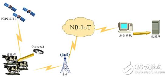 这么NB的NB-IOT到底能用在哪些行业?