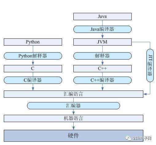 介绍了C语言和机器语言的关系 以及其他类型语言的实现机制