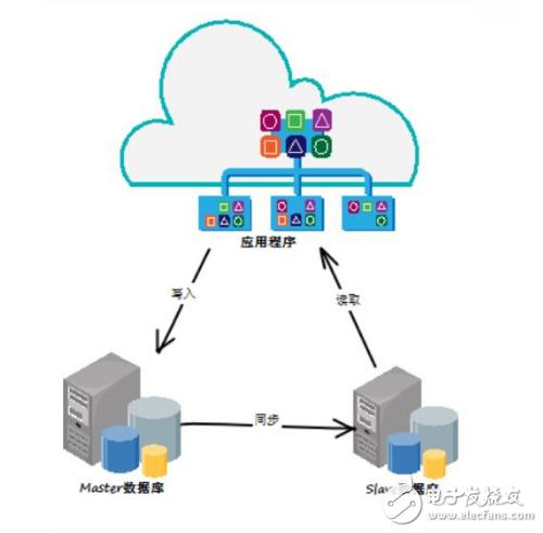 数据库技术发展的三个特征_当今主流数据库技术发展状况及趋势分析