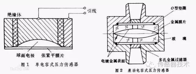 详细解析压力传感器的概念和分类